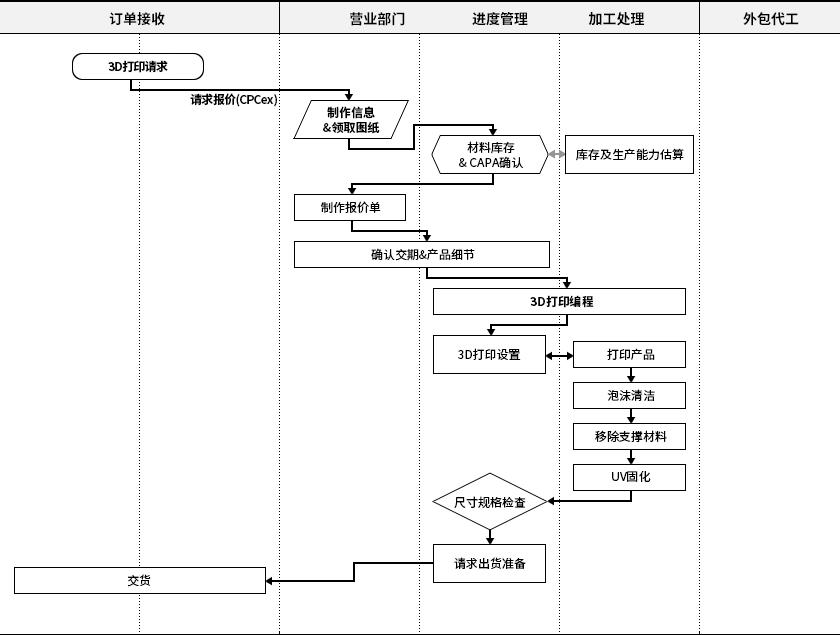 3d_printer_process_table_big_cn