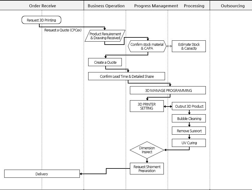 3d_printer_process_table_big_en